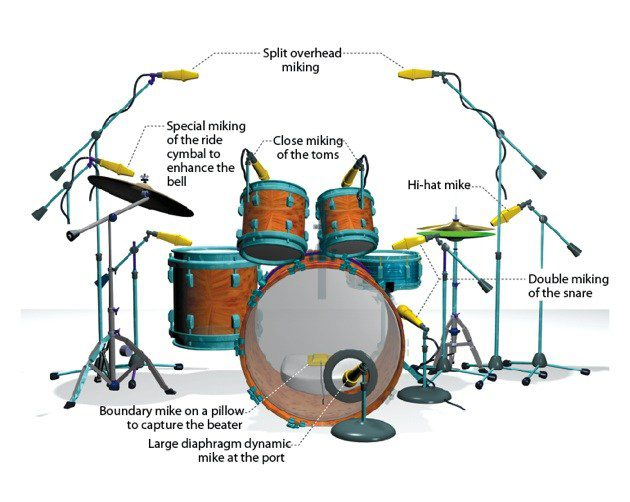 drum kit and microphones